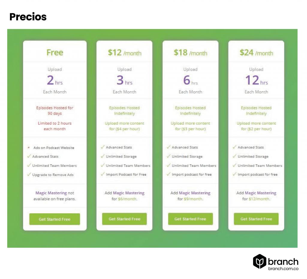 Buzzsprout-precios