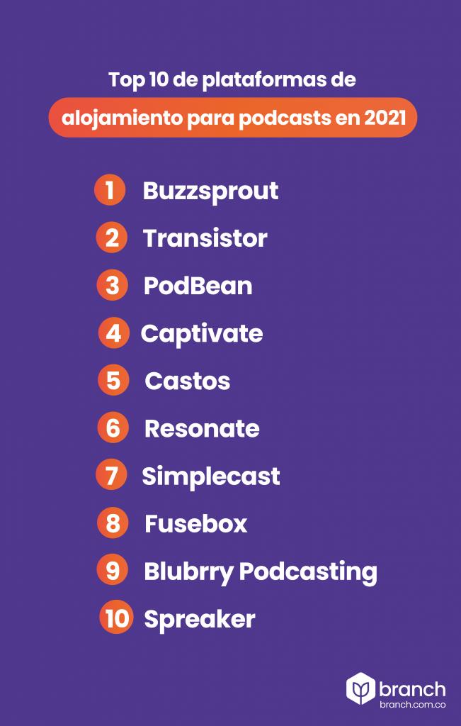 top-10-de-plataformas-de-alojamiento-de-podcast-en-el-2021